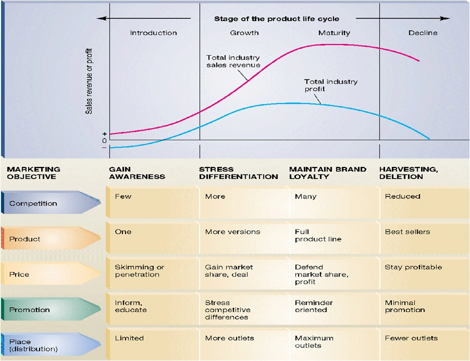 bmws product life cycle essay Goal, scope and system boundary: the scope of the study was an environmental assessment of all processes and materials involved in the product life cycle of bmw i8.